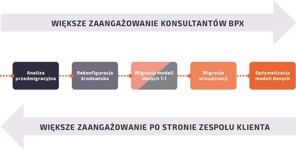 Pełne wsparcie przy procesie migracji QlikView do Qlik Sense