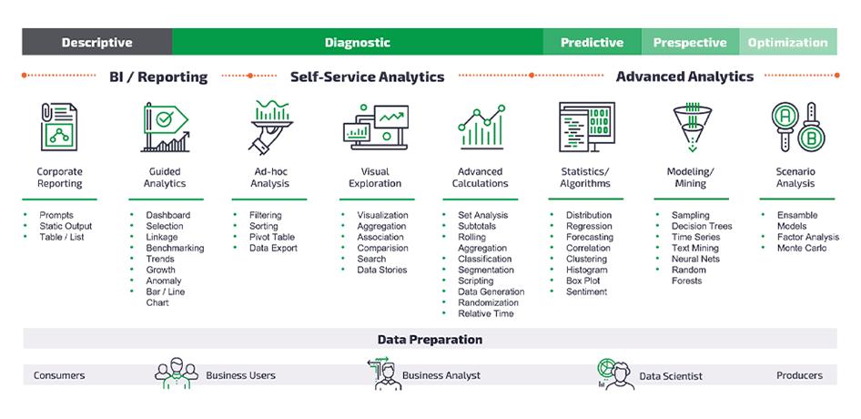 Moduł Advanced Analytics - Zaawansowane analizy - Platforma Qlik