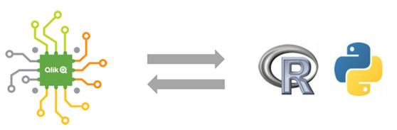 Funkcje R lub Python są dostępne z poziomu tworzenia wyrażeń Qlik